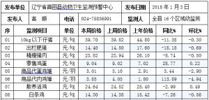 辽宁昌图县2018年第01周畜牧业价格监测信息