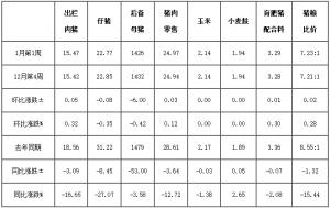 2018年第1周四川省生猪监测:气温下降利猪价 强化管理促效益