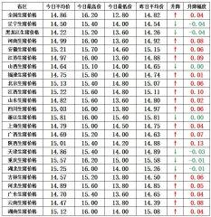 【猪兜谈猪价―1.8】收猪者压价动作仍在 但难敌猪价继续上涨!