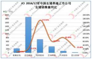 1月11日:去年生猪上市公司商品猪销量增幅明显,更替步伐加快