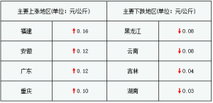 """猪价小幅上涨 浙江、重庆两地成功""""破8""""(2018年1月11日)"""