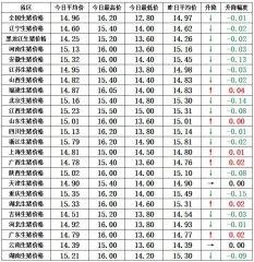 【猪兜谈猪价―1.12】需求增加,屠企走货量大,猪价下跌或只是昙花一现!
