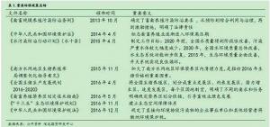 专题报告 | 环保政策对生猪市场影响全解读