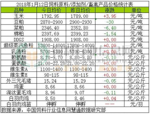 2018年1月12日饲料原料价格涨跌
