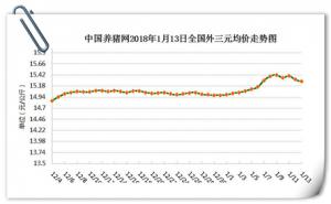 跌价调整!春节旺季能如愿大涨吗?