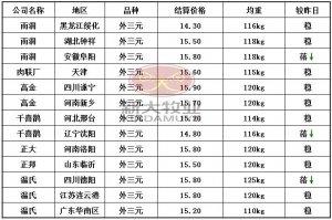 1月13日猪价行情:大体走稳,四川地区高价滑落