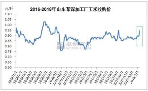 华北玉米节后涨势迅猛