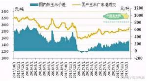 2017年我国玉米进口总量大幅下降 但年底进口量在猛增