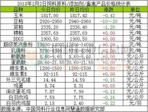 2018年2月2日饲料原料价格涨跌