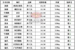 2月6日猪价行情:南北价格普降,局部降幅达0.5元