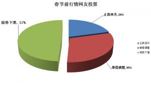 2017年生猪研究专题报告2月7日猪价行情:临近春节,养殖户出栏积极性高,降势难止!