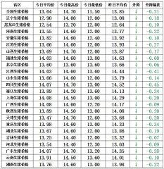 【猪兜谈猪价―2.9】屠企继续压价 猪价和出栏体重同步下行!