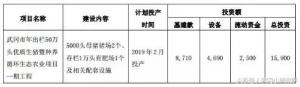 好消息,有人在武冈投4.4亿元养猪