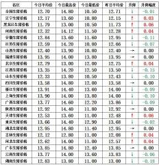 【猪兜谈猪价―2.12】上涨省区有所增加 下跌幅度明显变小!