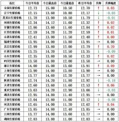 """【猪兜谈猪价―2.13】春节猪肉消费告急 或带来""""昙花一现""""的猪价上行!"""