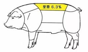 养猪这么久,你知道猪身上哪个部位最好吃吗?