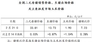 全国二元母猪销售价格、生猪出场价格及主要批发市场玉米价格(2月21日)