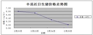 江苏丰县:春节过后生猪价格大幅下跌