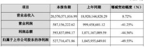 正邦集团卖猪量巨增51% 利润却大降50%