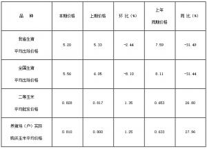 黑龙江省生猪平均出场价格持续走低