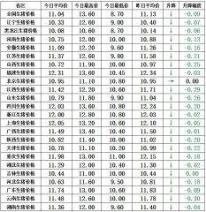 【猪兜谈猪价―3.14】肉类消费整体低迷,现在放手的是高手?!