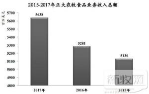 2017年正大集团饲料年销量871万吨,收入