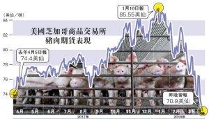 美猪肉期货跌4%两年最惨