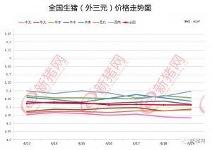 猪价总体处于周期性下降通道 呈低位振荡走势