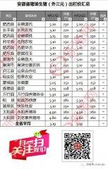 4月27日安徽省猪市行情