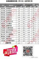 5月10日安徽省猪市行情(2018)