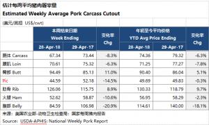 加裕养猪评论――市场观察