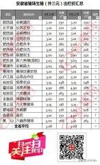 5月14日安徽省猪市行情(2018)