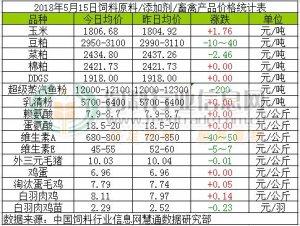 2018年5月15日饲料原料价格涨跌