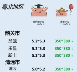 猪价 | 5月15日 广东生猪行情动态一览!(2018)
