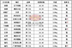 5月15日猪价皇冠比分:优质猪源需求度高,北方局部仍有上涨动作