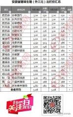 5月16日安徽省猪市行情(5.16)