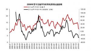 李迅雷:消费升级致猪价持续下跌 资产和商品在去产能