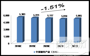 图表中投顾问对2018-2022年中国海带产量预测猪肉的泡发巧门·图片