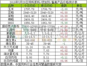 2018年5月28日饲料原料价格涨跌