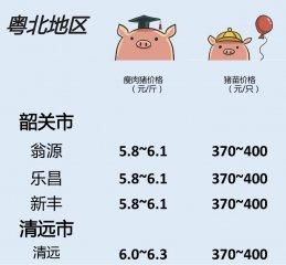猪价 | 5月28日 广东生猪行情动态一览!温氏上调!