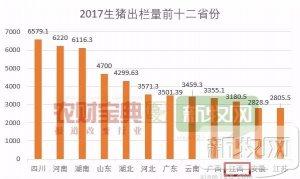 2018江西猪业博览会启动招商!江西年出栏3180万头猪,规模场1.1万家