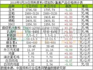 2018年5月29日饲料原料价格涨跌