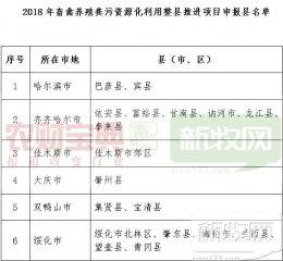 2018年国家级畜牧大县名单公布