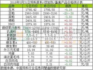 2018年5月31日饲料原料价格涨跌