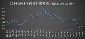 【沃农播报】6月4日毛猪价格(2018)