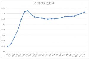 市场情况改善,6月猪价开启上涨模式