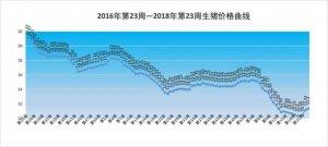 2018年第23周生猪价格、仔猪价格、玉米价格和猪粮比价分析