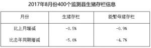 端午猪价收复5月反弹高点  7-8月将攻破6元大关!