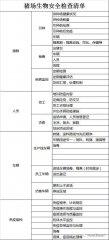 规模猪场生物安全评估清单的建立与示例