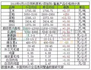 多地豆粕一夜暴涨,最高飙330元/吨!饲料